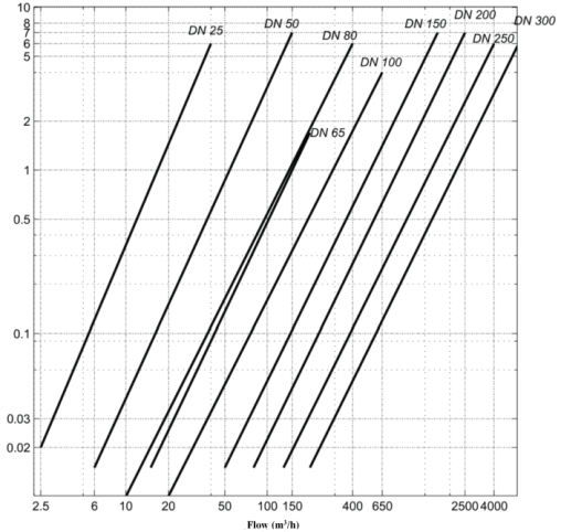 Gas Turbine Flow Meter Pressure Loss Curve
