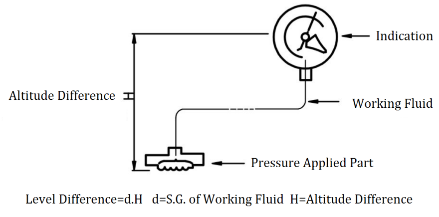 Temperature Influence of diaphragm pressure gauge