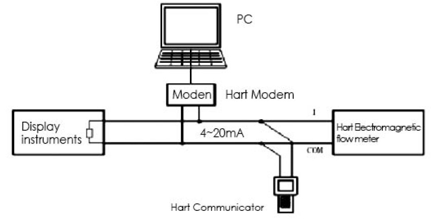 electromagnetic-flow-meter-hart-communication