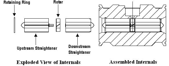 liquid turbine flow meter construction