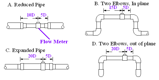 number-of-pipe-diameter