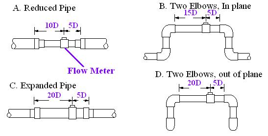 Gas Turbine Flow Meter Precautions
