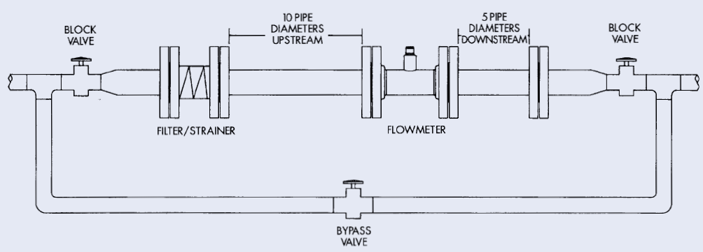 typical-flow-meter-system-installation