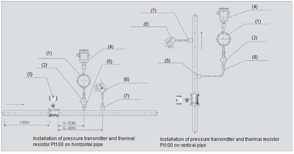 pressure-and-temperature-measuring-point