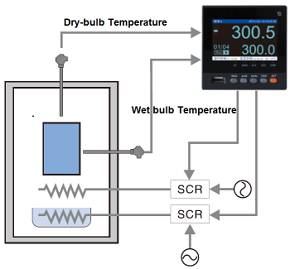 temperature-humid-control