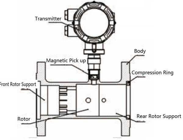 Gas Turbine Flow Meter Construction