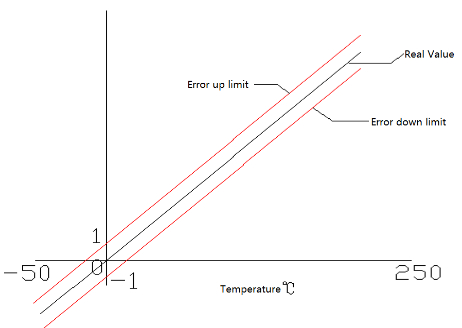 coriolis meter temperature accuracy