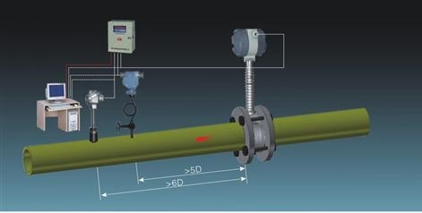 multi-variable vortex shedding flow meters